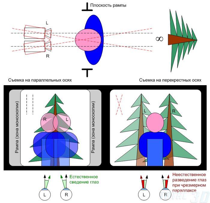 принципиальные отличия съемки на параллельных осях (с нулевым параллаксом) от съемки на перекрестных осях