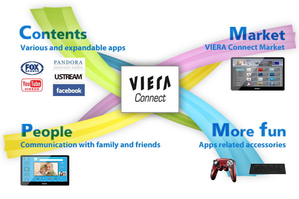 IPTV-платформа Panasonic VIERA Connect