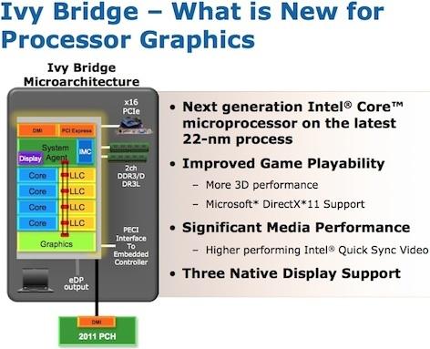 Процессоры Ivy Bridge - графика
