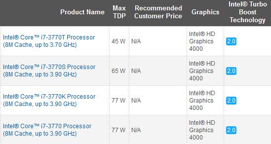 Компания Intel представила процессоры Ivy Bridge