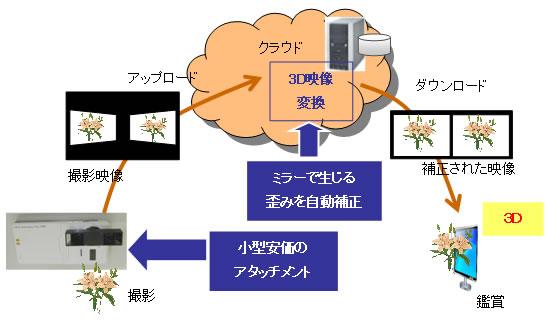 Насадка от Fujitsu обеспечит смартфоны записью в 3D