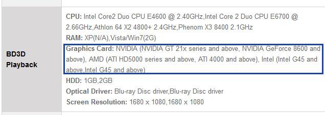 Требования программных плееров Blu-ray 3D занижены?