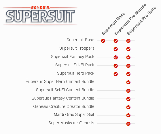 Supersuit Base, Supersuit Pro Bundle, Supersuit Pro Suite от компании Digital Art Zone (DAZ)