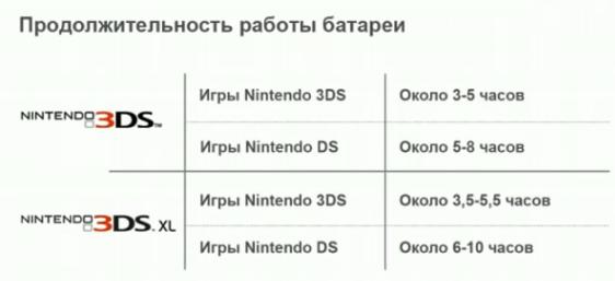 Характеристики Nintendo 3DS – Nintendo 3DS XL