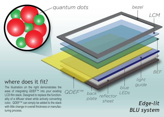 QDEF, или как сделать ЖК-дисплеи лучше с помощью квантовых точек