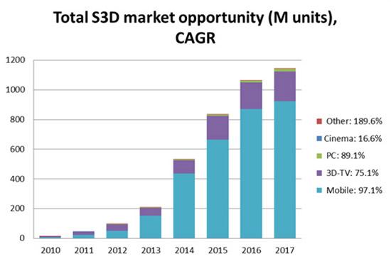 Stereographic-3DMarket Opportunities от Jon Peddie Research (JPR): совокупные темпы годового роста 3D-продуктов (CAGR)