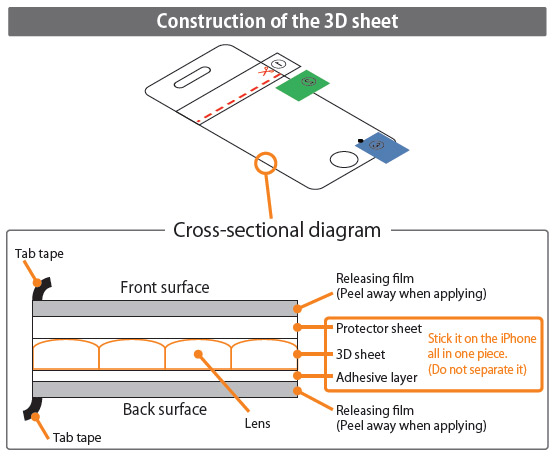 Обзор 3D-пленки для iPhone 4/4s Pic3D. Устройство пленки