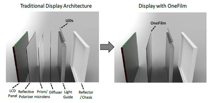 3M Optical Systems Division представила еще одну свою собственную разработку – технологию OneFilm