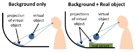 В результате, пользователь видит правильно сгенерированную 3D-картинку (с точки положения глаз в текущий момент) с учетом физических особенностей поверхности, на которую проецируется изображение