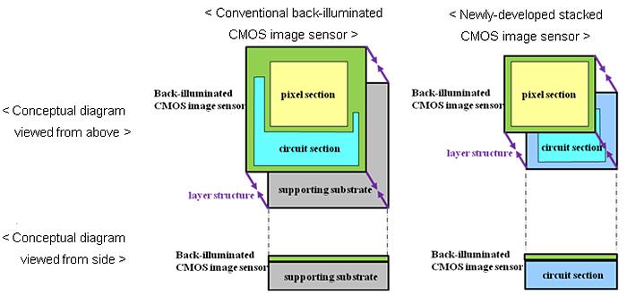 Матрицы получили название stacked CMOS