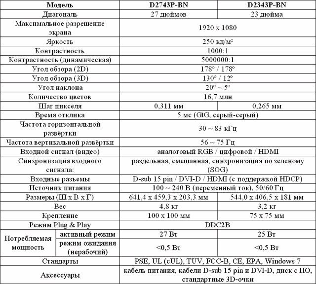 Технические спецификации 3D-мониторов D2743P-BN и D2343P-BN от LG