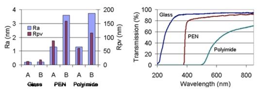 Полимерная пленка против стекла для гибких дисплеев Corning