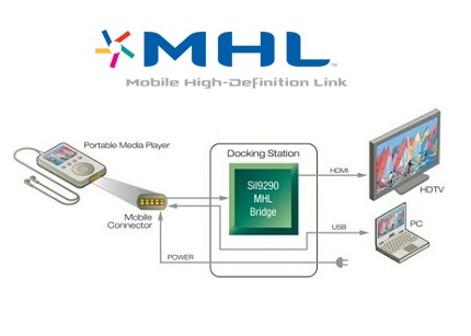 MHL (Mobile High-Definition Link): принцип работы