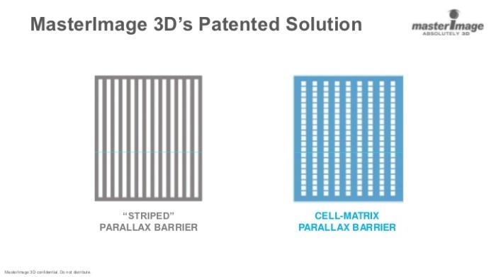 Технология сотово-матричного параллаксного барьера (Cell-Matrix Parallax Barrier)