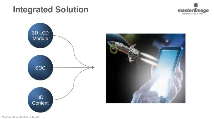 Комплексное решение MasterImage 3D: 3D ЖК-модуль, система на кристалле и трехмерный контент