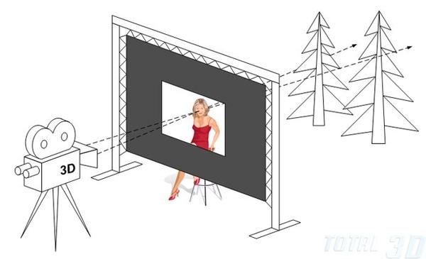 3D и восприятие: о влиянии стерео на человеческое сознание. 2D vs 3D