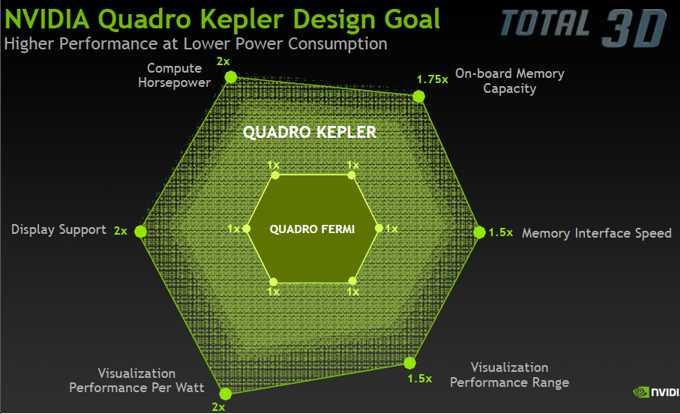 NVIDIA Quadro Kepler