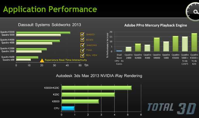 Новые графические карты NVIDIA Quadro