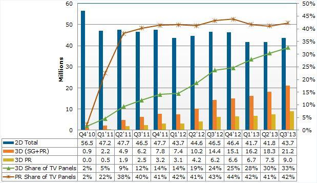 Аналитическая компания Display Search: популярность оптических FPR (Film Patterned Retarder) 3D-плёнок растёт