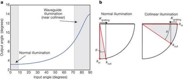 Освещение световодов для широкой угловой дифракции