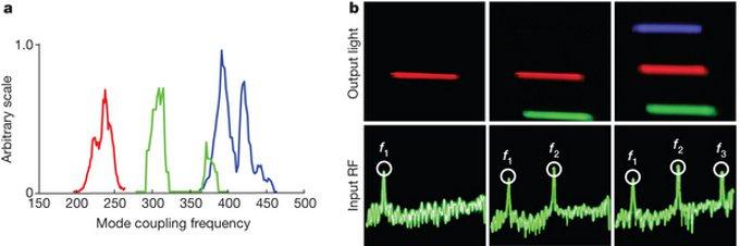 Диапазонное мультиплексирование длины волны для цветных дисплеев