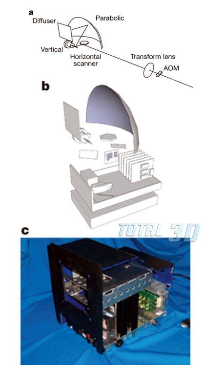 Стереоскопический голографический видео монитор, подключенный к ПК