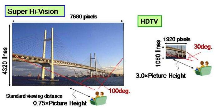 Super Hi-Vision: NHK готовит 8K-трансляцию к ЧМ-2014 в Бразилии