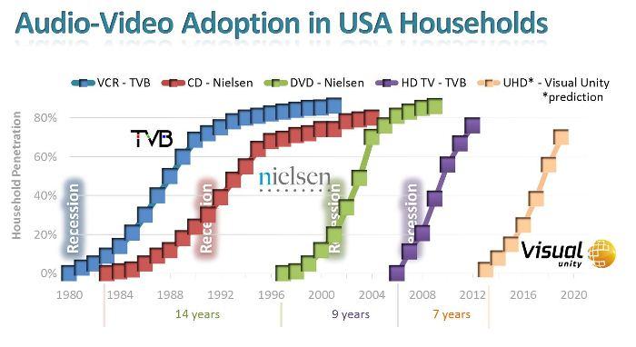 Аналитика: ТВ-индустрия готова к 4K