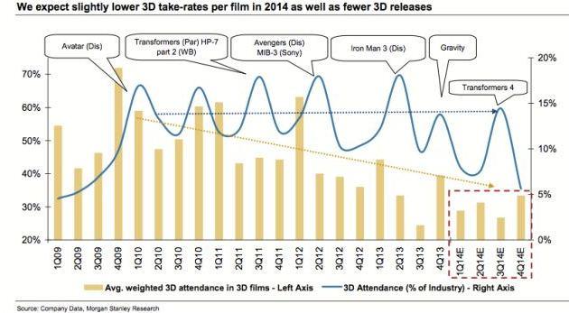 Прогноз развития 3D-киноиндустрии на 2014 год