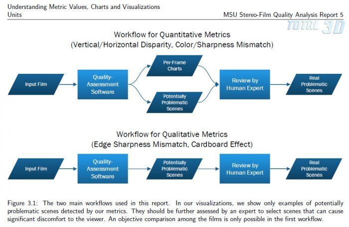 Методика VQMT3D
