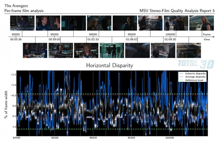 Почему болят глаза от 3D-фильмов №5: новая аналитика от VQMT3D