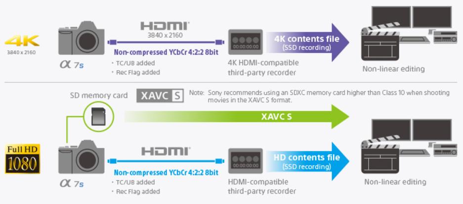 Sony A7S: запись на карты и рекордер