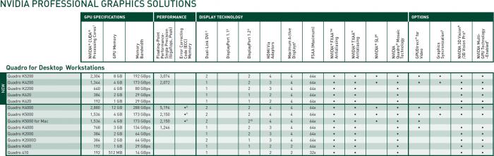 Полный список актуальных в 2014 году решений NVIDIA Quadro