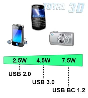 SuperSpeed USB 3.1: симметричный разъём USB Type-C
