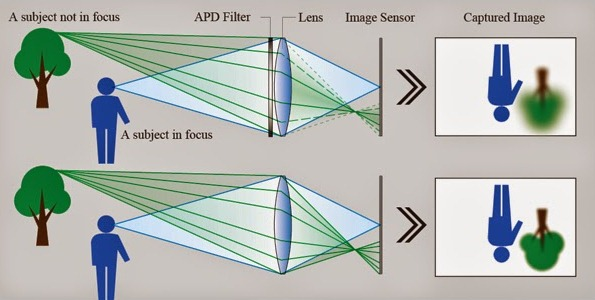 Fujinon XF56 мм F1.2 R APD: пополнение серии сменных объективов X от Fujifilm