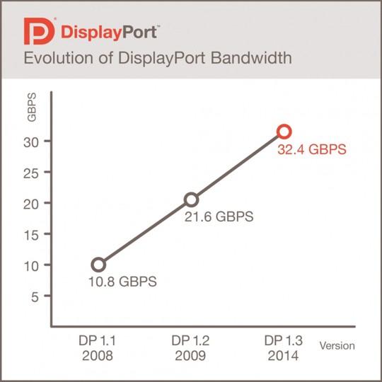 VESA официально представила стандарт DisplayPort 1.3