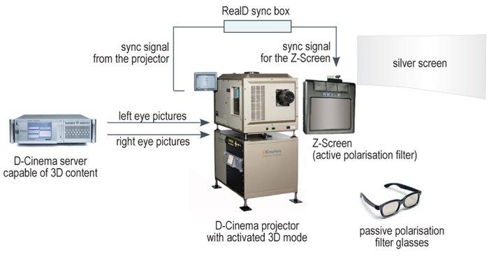 RealD получила российский патент на RealD XL Cinema System