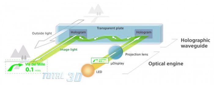 Голографическая технология в очках добавленной (AR) реальности Sony SmartEyeglass SED-E1