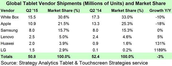 Аналитика, К2 2015: продажи планшетов Apple снизились, под Windows удвоились