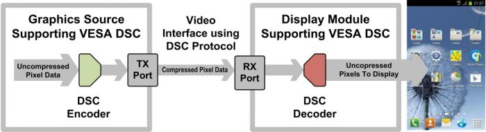 VESA DSC 1.2:  поддержка HDR, 16-битного цвета и кодирования 4:2:0 / 4:2:2