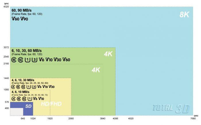 Флеш-карты SD 5.0 Video Speed Class: что это и как работает
