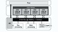 Sony представила 3-слойный CMOS-сенсор с DRAM и поддержкой 960fps
