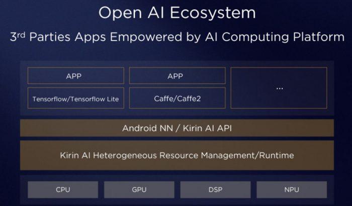 Экосистема Kirin 970 для разработчиков