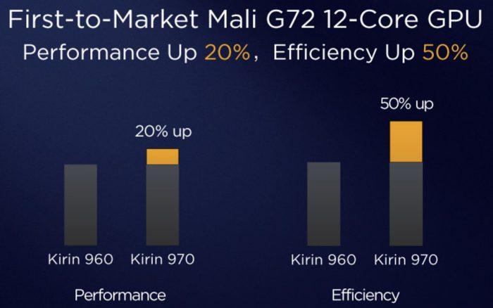 Производительность HiSilicon Kirin 970