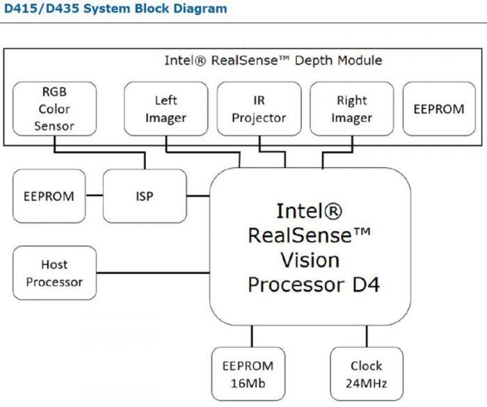 Процессор Intel RealSense D4