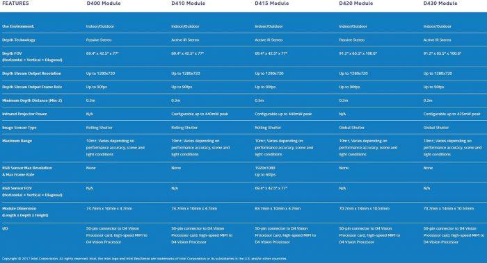 Семейство Intel RealSense D400