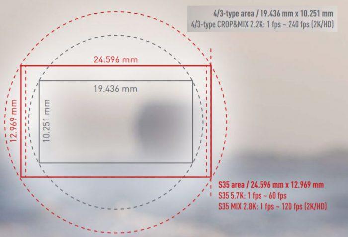 Сенсор камеры Panasonic AU-EVA1