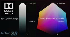 Altera Arria V: поддержка Dolby Vision для телевизоров новых поколений