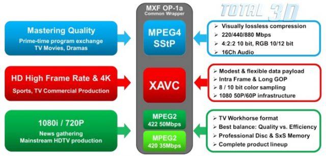Однако всё это было ещё в доисторическую эпоху видео с максимальным качеством Full HD. Как только на горизонте замаячила нужда работы с кадром формата 4K (4096 x 2160) и UltraHD (3840 x 2160), стало ясно, что возможности обычного AVC/MVC/H264, равно как и профессионального AVC Intra, для работы с 4-кратным разрешением картинки не подходят — ни по разумным скоростям битрейта и глубины цветовой выборки, ни по совместимости с носителями, ни вообще по чему бы там ни было.