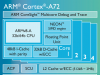 Процессор Cortex-A72, шина CoreLink CCI-500 и GPU Mali-T880 для флагманских смартфонов